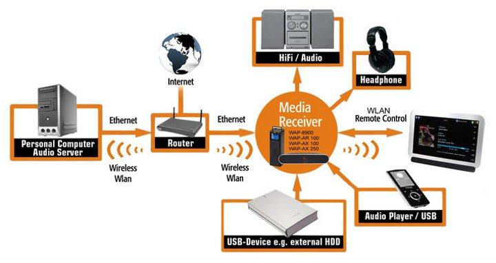 WAP-AX100 Home Network